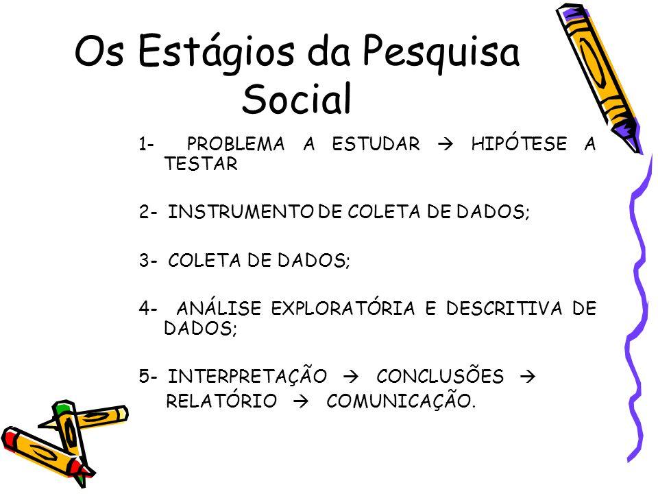 Os Estágios da Pesquisa Social 1- PROBLEMA A ESTUDAR HIPÓTESE A TESTAR 2- INSTRUMENTO DE COLETA DE DADOS; 3- COLETA DE DADOS; 4- ANÁLISE EXPLORATÓRIA
