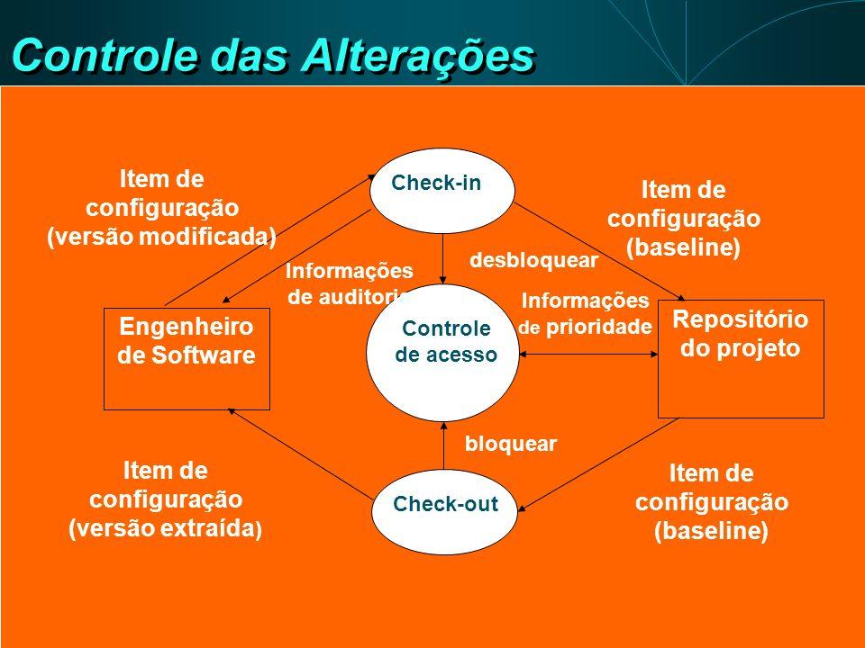 Controle das Alterações Check-in Check-out Controle de acesso Engenheiro de Software Repositório do projeto Item de configuração (versão modificada) I