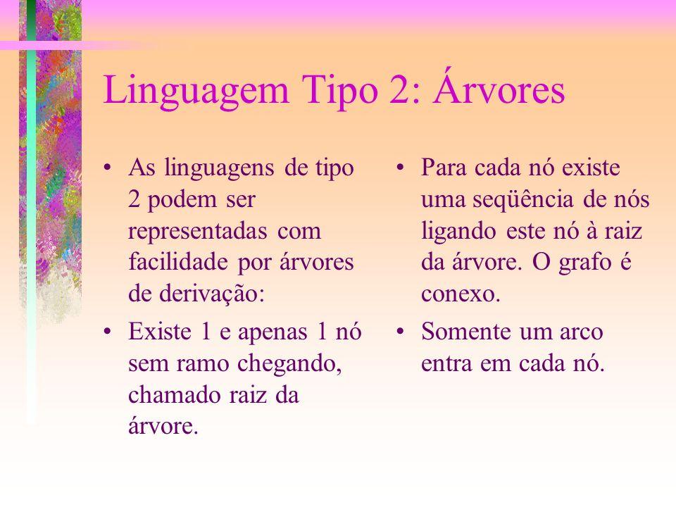 Linguagem Tipo 2 Linguagem Tipo 2 ou Livre de contexto são as mais usadas. Nelas todos os antecedentes de regras tem apenas 1 elemento, por exemplo: A
