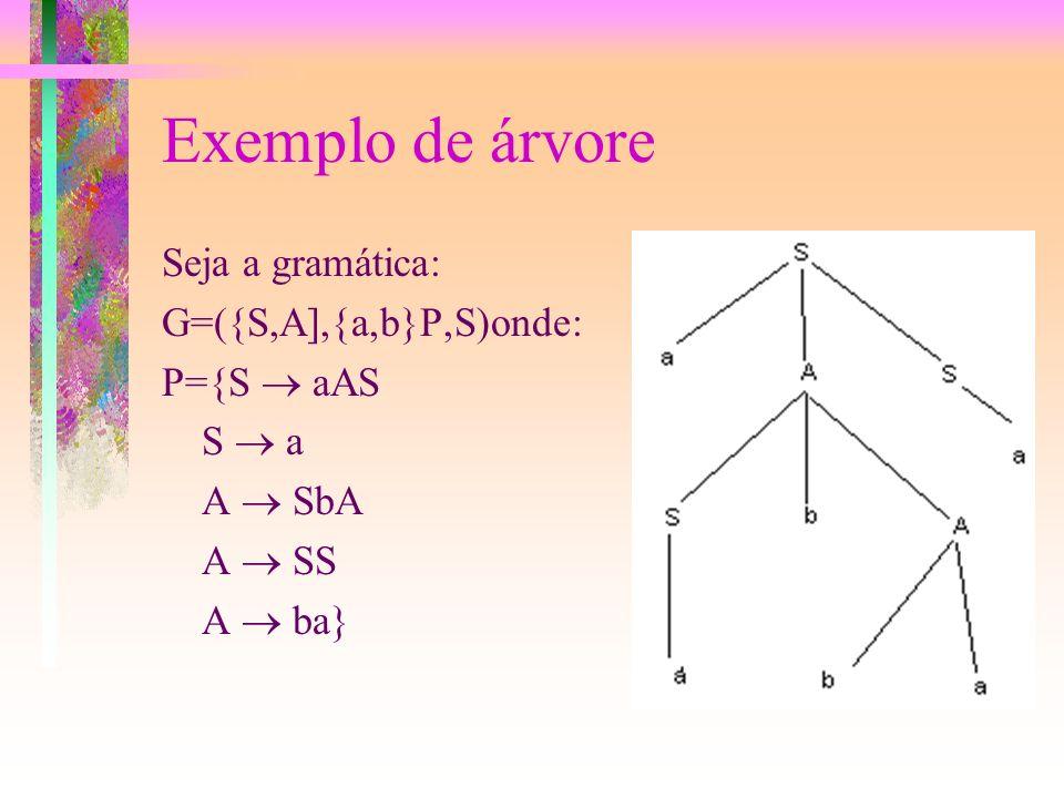 Linguagem Tipo 2: Árvores As linguagens de tipo 2 podem ser representadas com facilidade por árvores de derivação: Existe 1 e apenas 1 nó sem ramo che