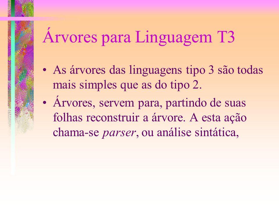 Linguagem Tipo 3 Linguagem Tipo 3 ou Linguagem Regular ee aquela em que as Regras de produção, ou tem apenas como consequencia um terminal ou um termi