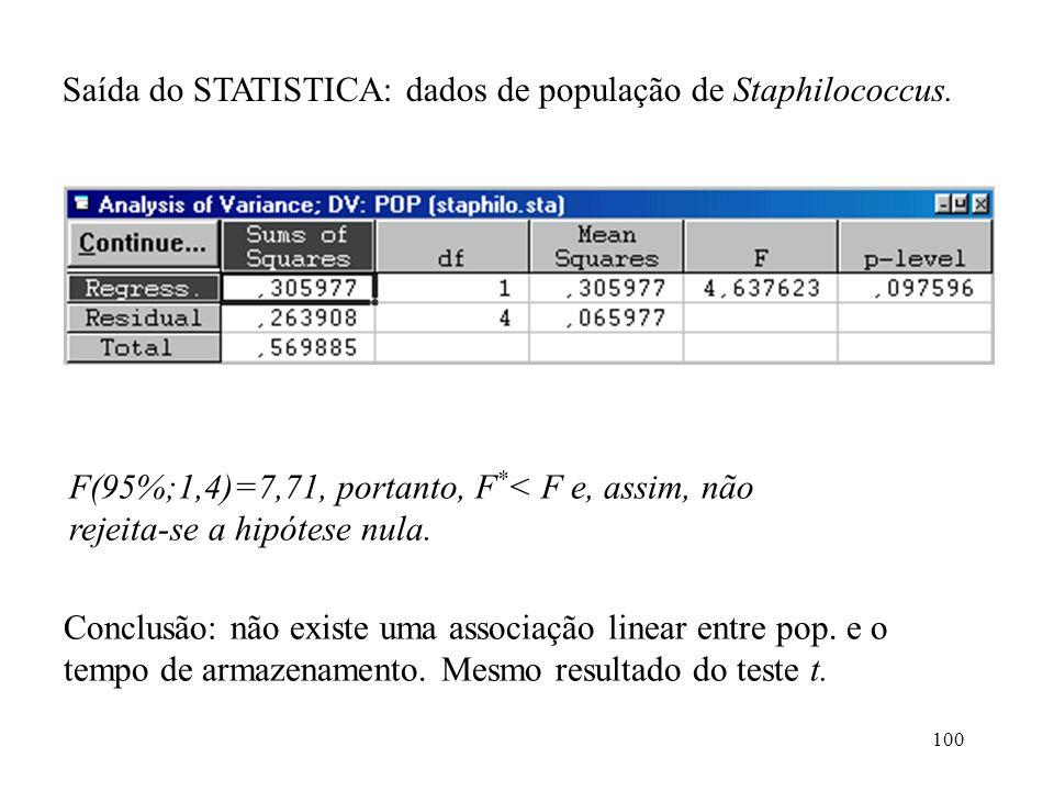 100 Saída do STATISTICA: dados de população de Staphilococcus. F(95%;1,4)=7,71, portanto, F * < F e, assim, não rejeita-se a hipótese nula. Conclusão: