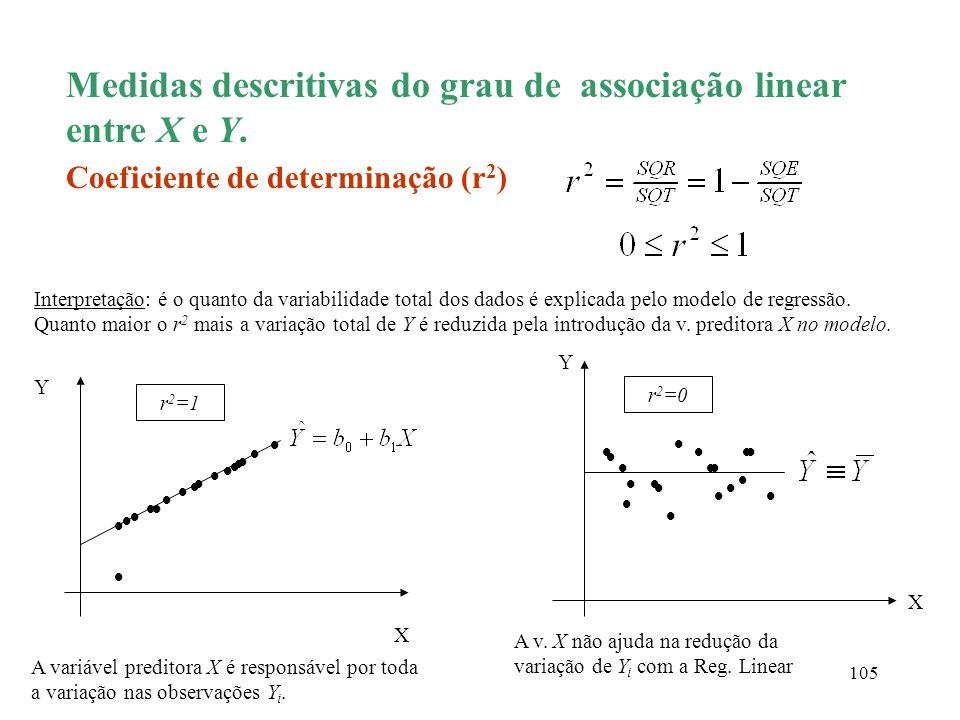 105 Medidas descritivas do grau de associação linear entre X e Y. X Coeficiente de determinação (r 2 ) Interpretação: é o quanto da variabilidade tota