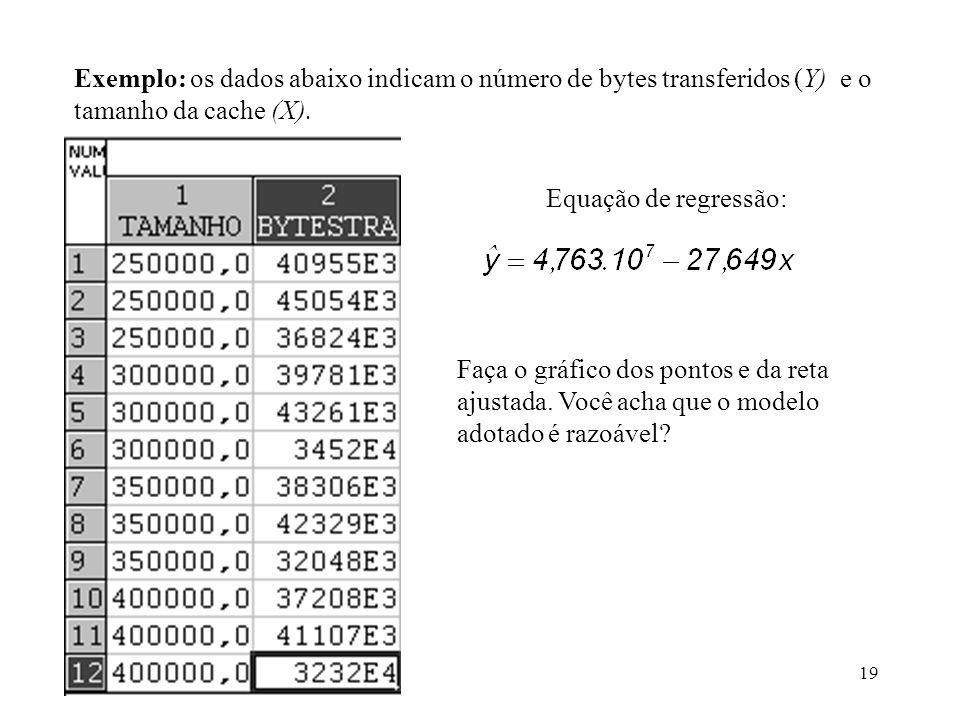 19 Exemplo: os dados abaixo indicam o número de bytes transferidos (Y) e o tamanho da cache (X). Equação de regressão: Faça o gráfico dos pontos e da