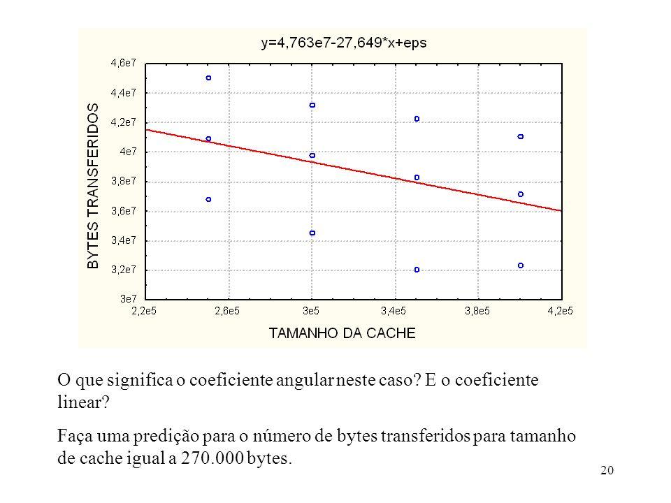 20 O que significa o coeficiente angular neste caso? E o coeficiente linear? Faça uma predição para o número de bytes transferidos para tamanho de cac