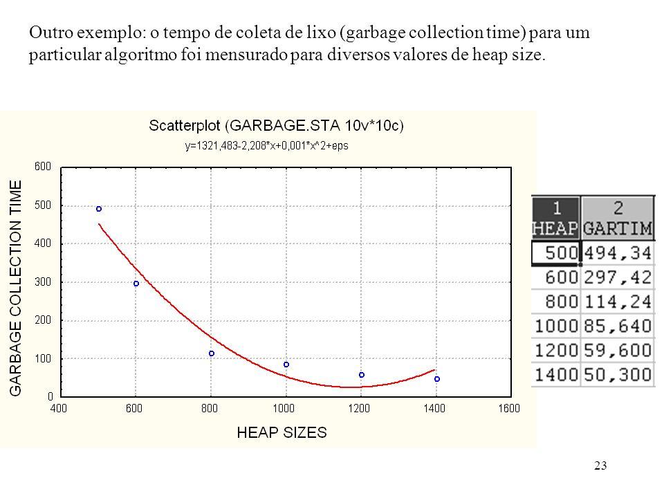23 Outro exemplo: o tempo de coleta de lixo (garbage collection time) para um particular algoritmo foi mensurado para diversos valores de heap size.