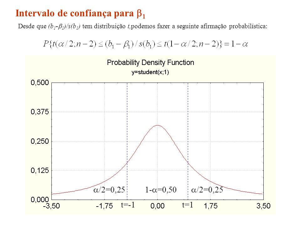 62 /2=0,25 1- =0,50 t=1t=-1 Intervalo de confiança para 1 Desde que (b 1 - 1 )/s(b 1 ) tem distribuição t,podemos fazer a seguinte afirmação probabilí