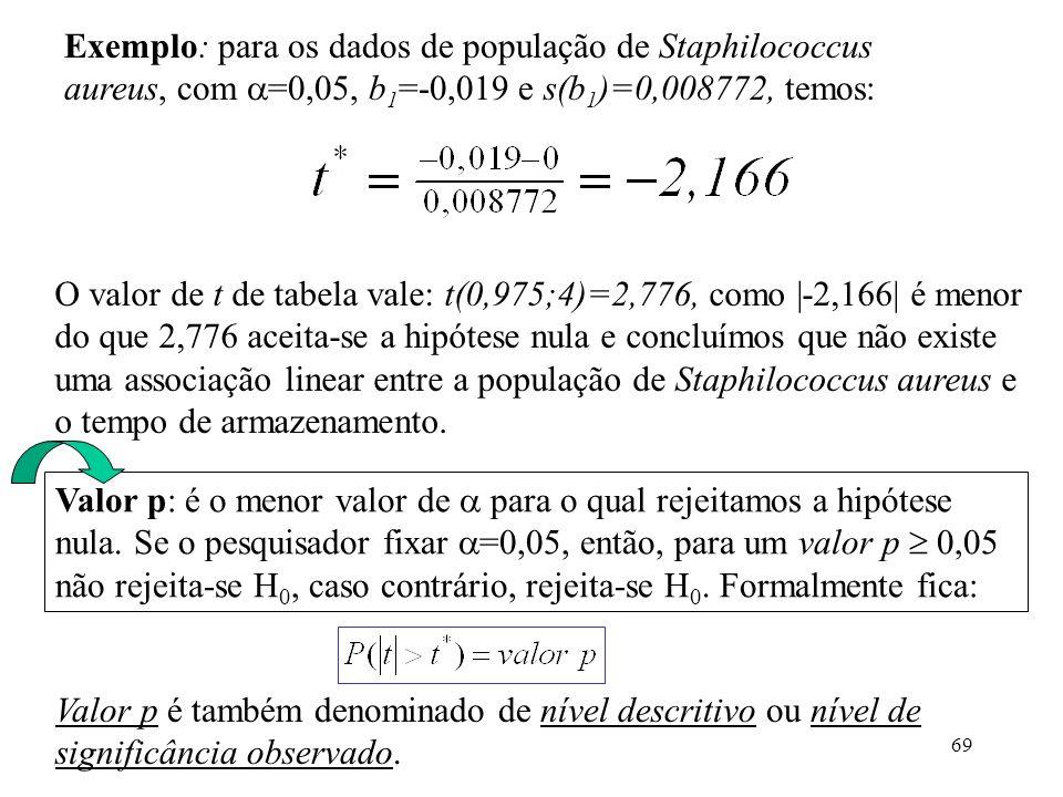 69 Exemplo: para os dados de população de Staphilococcus aureus, com =0,05, b 1 =-0,019 e s(b 1 )=0,008772, temos: O valor de t de tabela vale: t(0,97