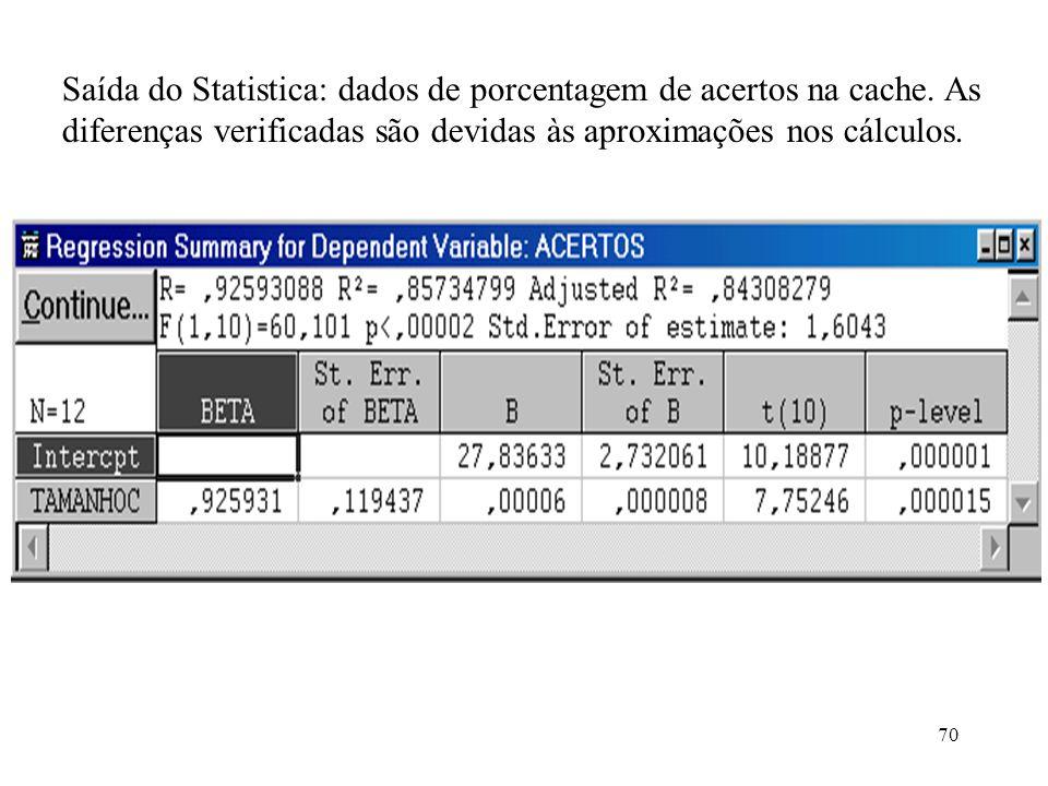 70 Saída do Statistica: dados de porcentagem de acertos na cache. As diferenças verificadas são devidas às aproximações nos cálculos.