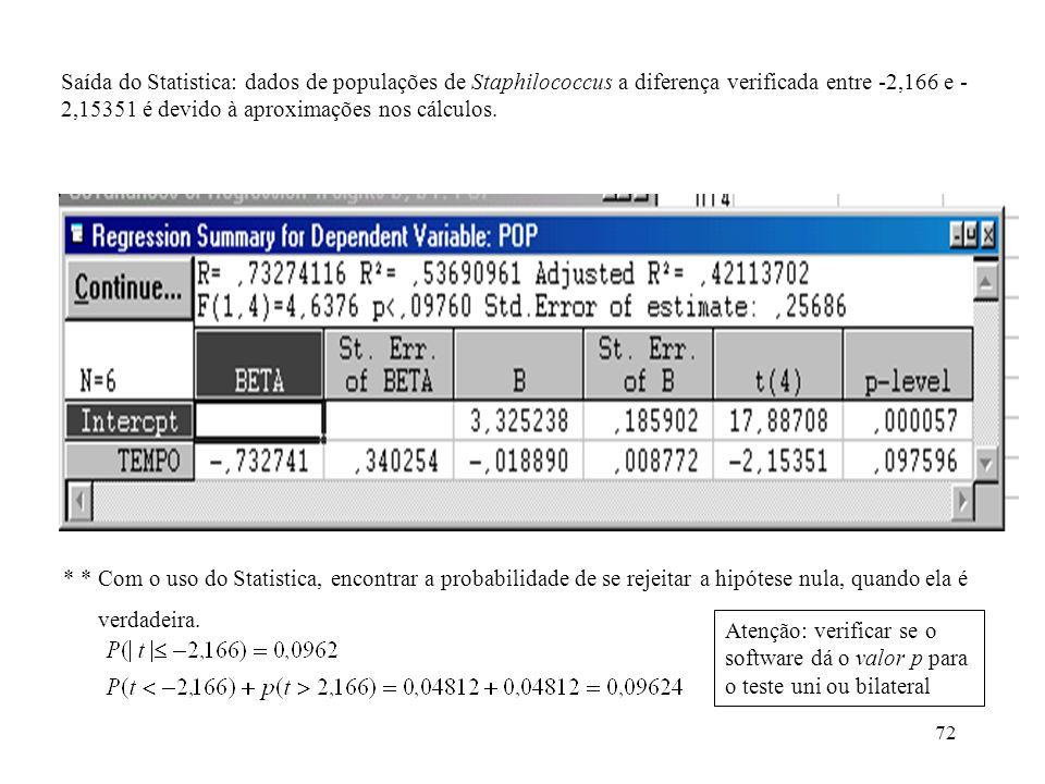 72 Saída do Statistica: dados de populações de Staphilococcus a diferença verificada entre -2,166 e - 2,15351 é devido à aproximações nos cálculos. *