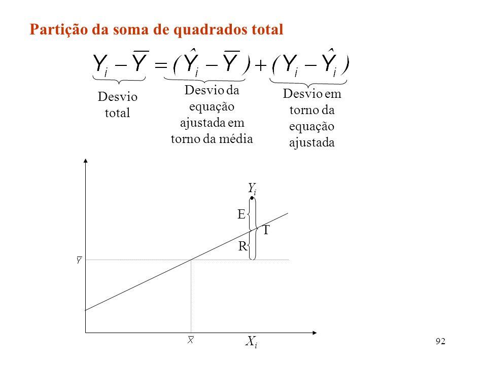 92 Partição da soma de quadrados total Desvio total Desvio da equação ajustada em torno da média Desvio em torno da equação ajustada XiXi YiYi T R E