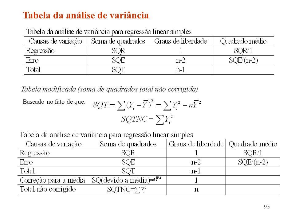 95 Tabela da análise de variância Tabela modificada (soma de quadrados total não corrigida) Baseado no fato de que: