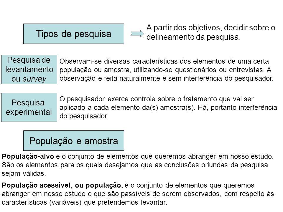 Tipos de pesquisa A partir dos objetivos, decidir sobre o delineamento da pesquisa.