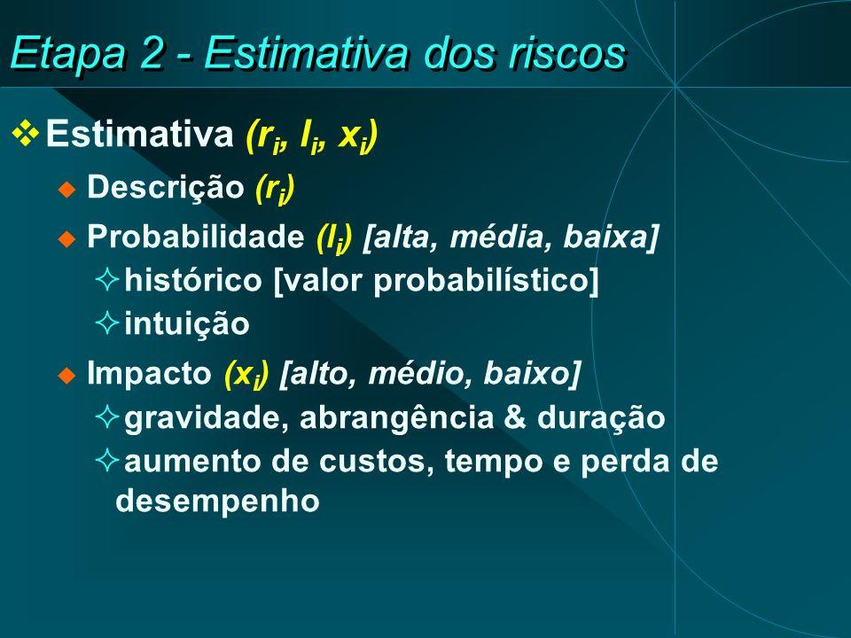 Etapa 2 - Estimativa dos riscos Estimativa (r i, l i, x i ) Descrição (r i ) Probabilidade (l i ) [alta, média, baixa] histórico [valor probabilístico] intuição Impacto (x i ) [alto, médio, baixo] gravidade, abrangência & duração aumento de custos, tempo e perda de desempenho