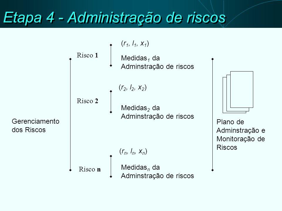 Etapa 4 - Administração de riscos Gerenciamento dos Riscos Risco 1 Risco 2 Risco n … (r 1, l 1, x 1 ) (r 2, l 2, x 2 ) (r n, l n, x n ) Medidas n da Adminstração de riscos Medidas 2 da Adminstração de riscos Medidas 1 da Adminstração de riscos Plano de Adminstração e Monitoração de Riscos