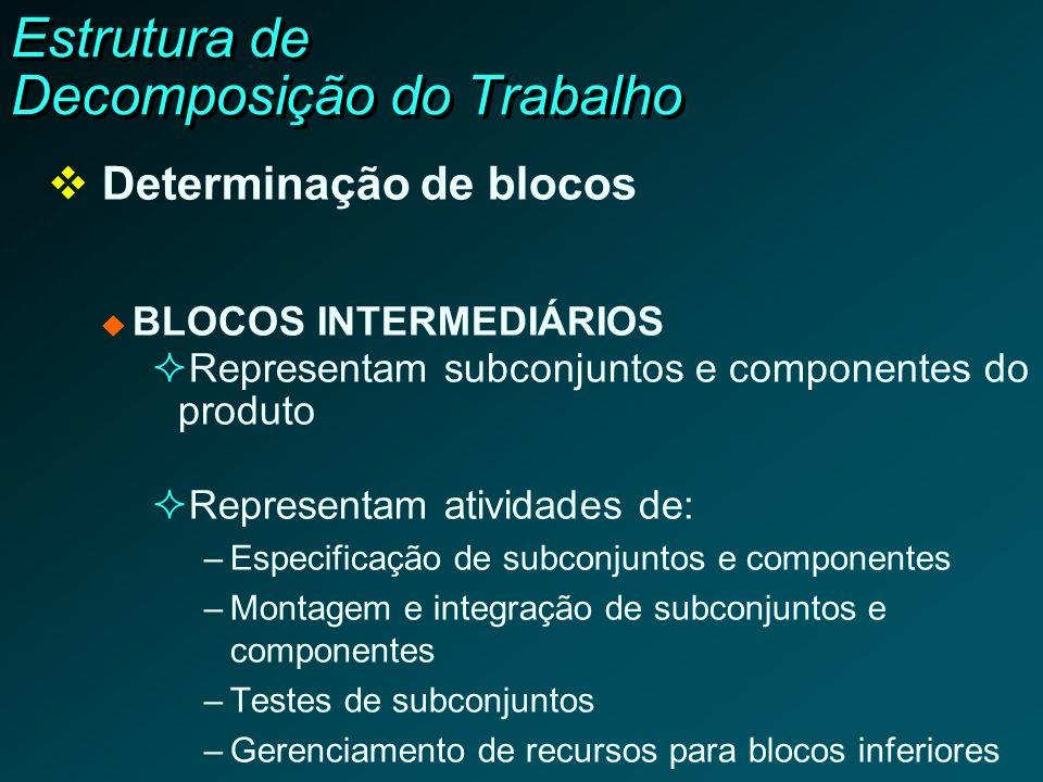 Estrutura de Decomposição do Trabalho Determinação de blocos BLOCOS INTERMEDIÁRIOS Representam subconjuntos e componentes do produto Representam ativi