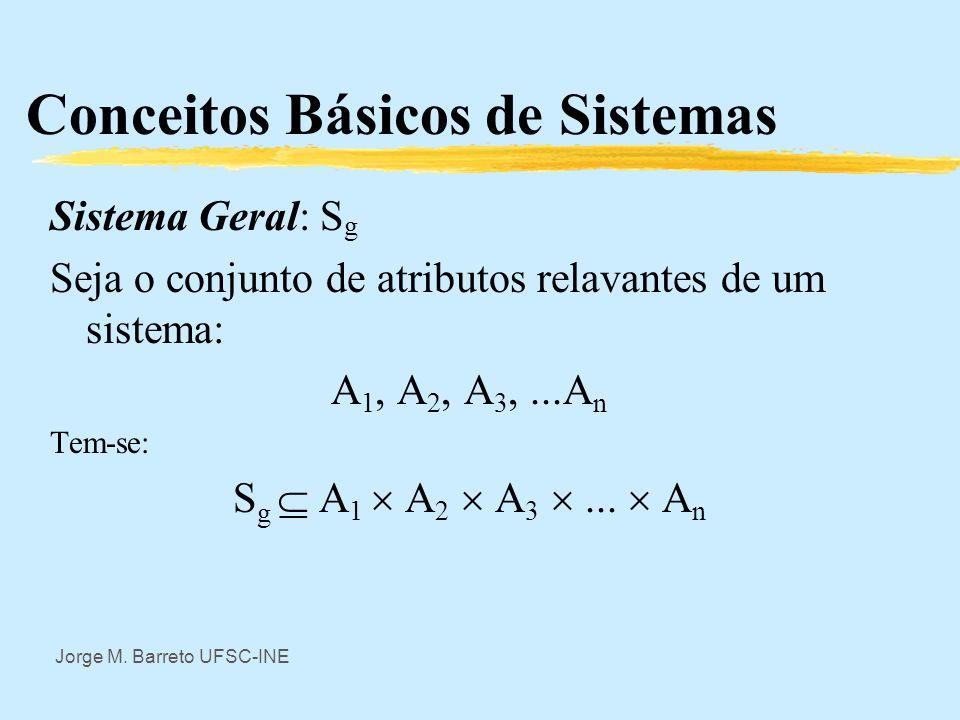Jorge M. Barreto UFSC-INE Conceitos Básicos de Sistemas zSistemas abstratos são exatamente os que estudam-se na Teoria Geral de Sistemas. São sistemas