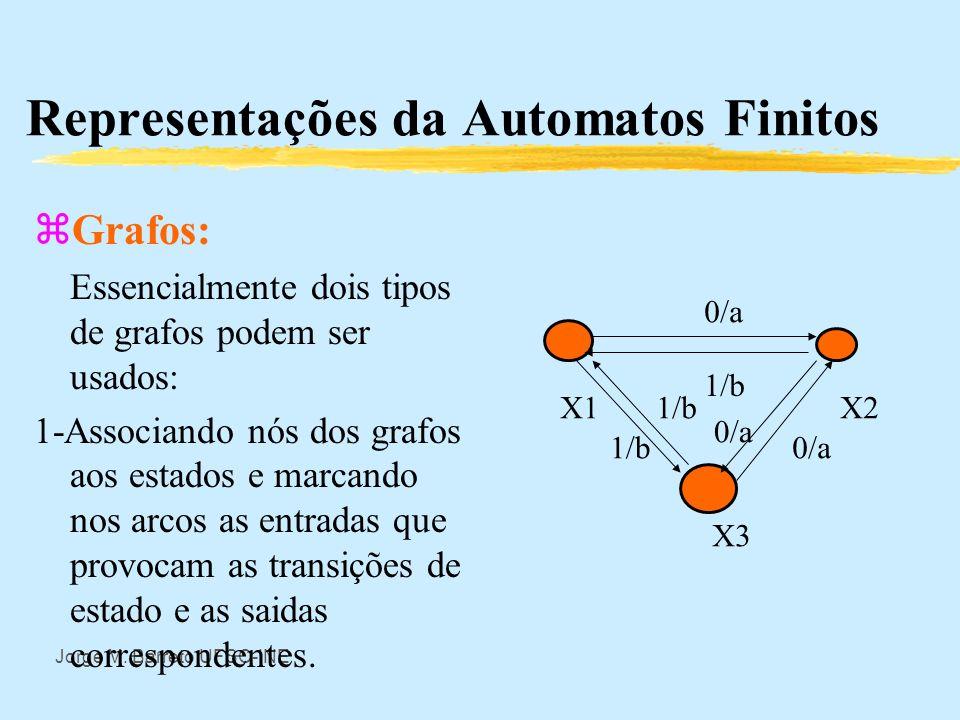 Jorge M. Barreto UFSC-INE Representações da Automatos Finitos zTabelas: Pode-se definir um automato finito por tabelas definindo tanto as funções de t