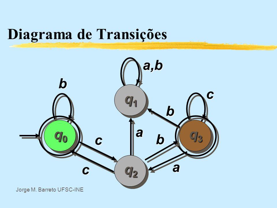 Jorge M. Barreto UFSC-INE Máquina reconhecedora de linguagem Se é definida para todos pares de Q, é uma função total e se tem uma automato completo A