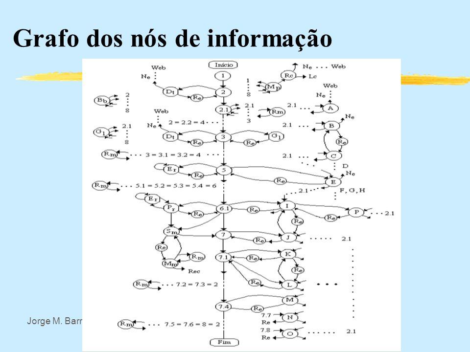 Jorge M. Barreto UFSC-INE Automata, Modelo de Hipermídia Modelo:, onde: U: entradas possíveis: indicador, teclado, mancho,etc. Y: saídas: tela, autofa