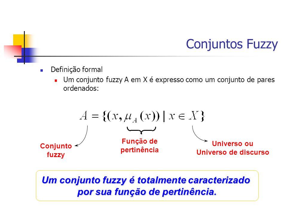 Conjuntos Fuzzy Definição formal Um conjunto fuzzy A em X é expresso como um conjunto de pares ordenados: Universo ou Universo de discurso Conjunto fu