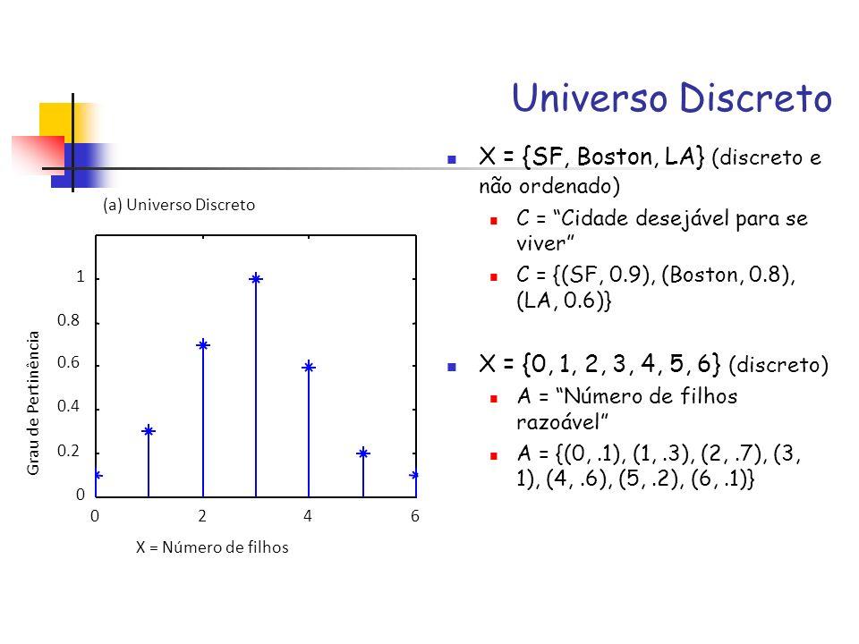 Universo Discreto X = {SF, Boston, LA} (discreto e não ordenado) C = Cidade desejável para se viver C = {(SF, 0.9), (Boston, 0.8), (LA, 0.6)} X = {0,