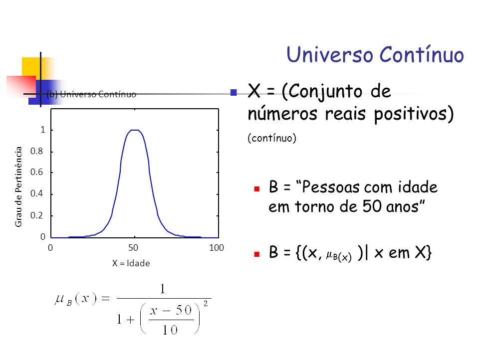 Universo Contínuo X = (Conjunto de números reais positivos) (contínuo) B = Pessoas com idade em torno de 50 anos B = {(x, B (x) )| x em X} 050100 0 0.