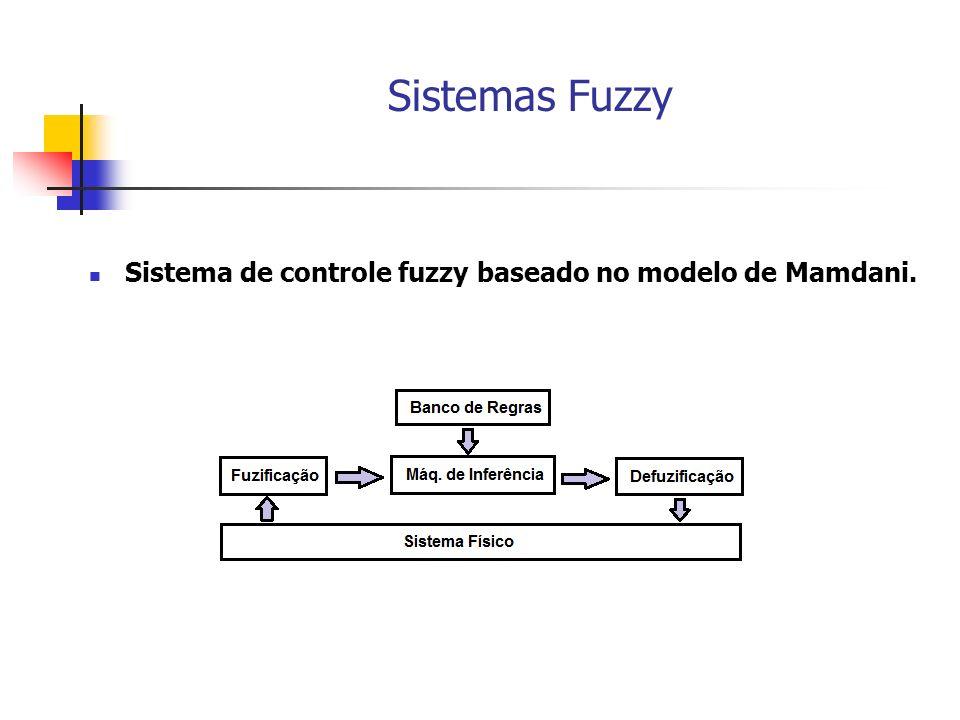 Sistemas Fuzzy Sistema de controle fuzzy baseado no modelo de Mamdani.