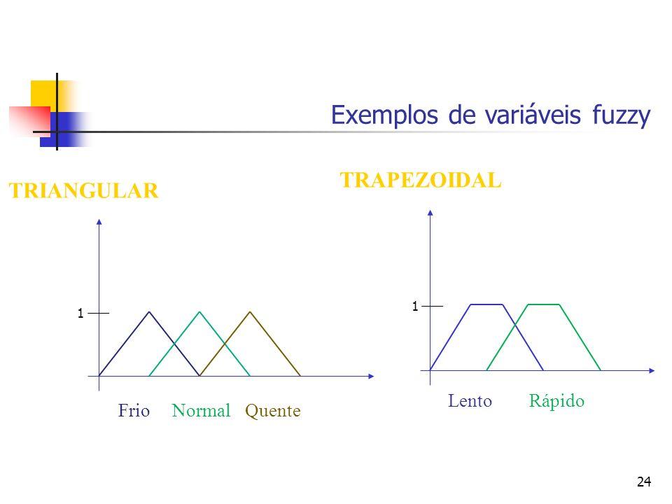 24 TRIANGULAR FrioNormalQuente TRAPEZOIDAL LentoRápido Exemplos de variáveis fuzzy 1 1