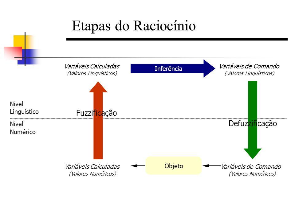 Etapas do Raciocínio Linguístico Numérico Nível Variáveis Calculadas (Valores Numéricos) (Valores Linguísticos) Inferência Variáveis de Comando Defuzz