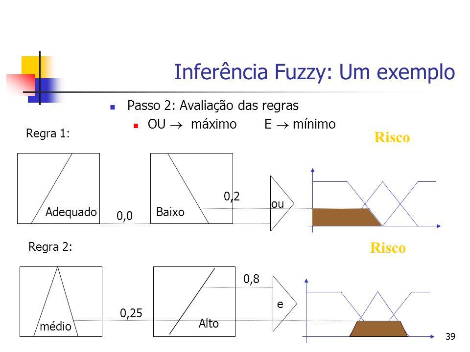 39 Inferência Fuzzy: Um exemplo Passo 2: Avaliação das regras OU máximo E mínimo Adequado Regra 1: Baixo 0,0 ou 0,2 Risco médio Regra 2: Alto 0,25 e 0