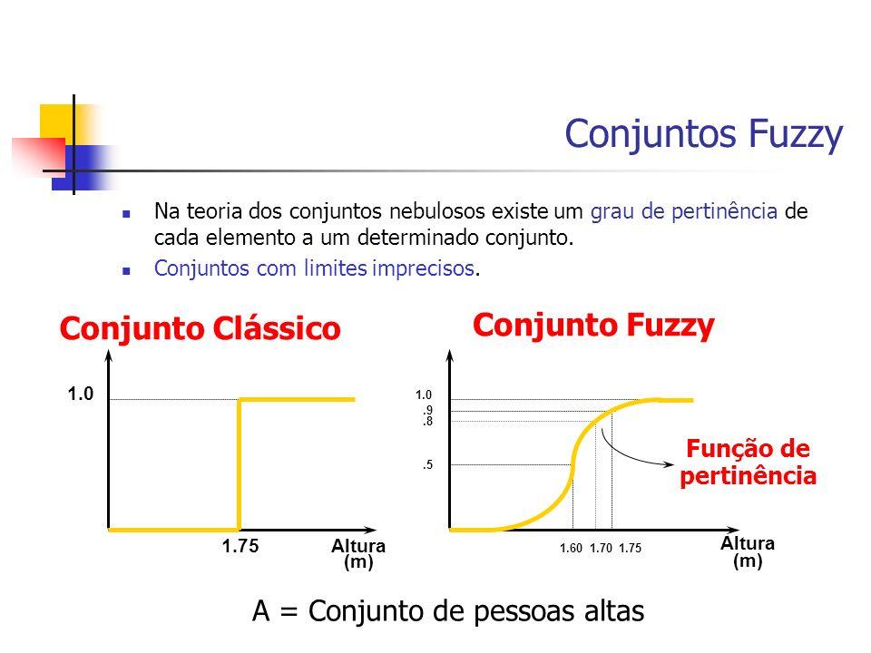 Conjuntos Fuzzy Na teoria dos conjuntos nebulosos existe um grau de pertinência de cada elemento a um determinado conjunto. Conjuntos com limites impr