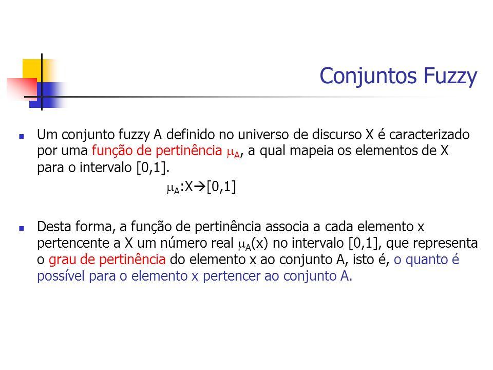 Conjuntos Fuzzy Um conjunto fuzzy A definido no universo de discurso X é caracterizado por uma função de pertinência A, a qual mapeia os elementos de
