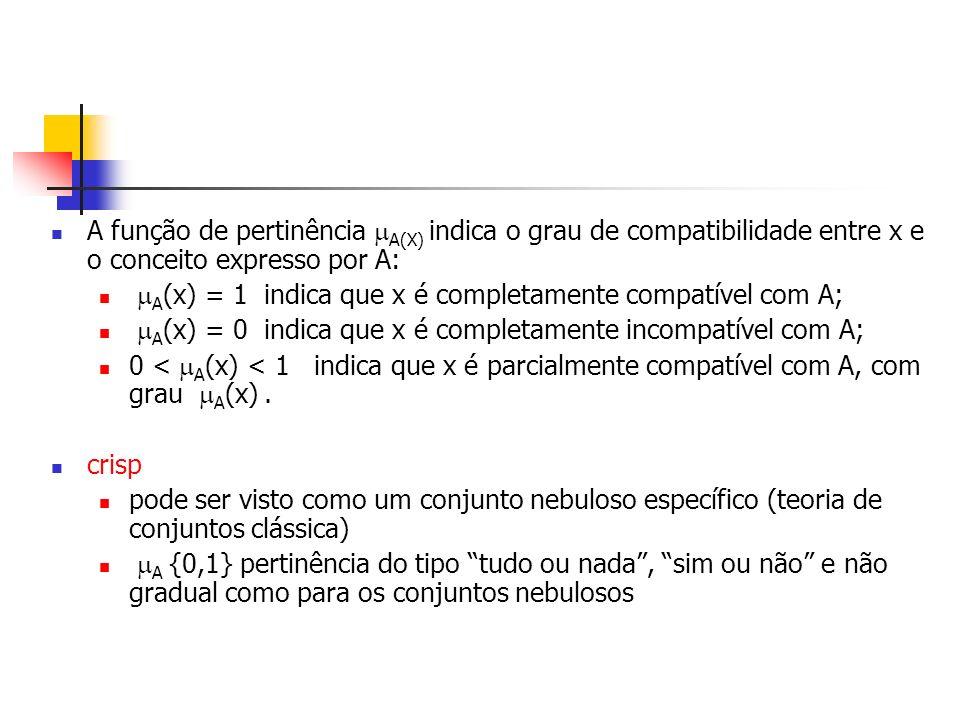 A função de pertinência A(X) indica o grau de compatibilidade entre x e o conceito expresso por A: A (x) = 1 indica que x é completamente compatível c