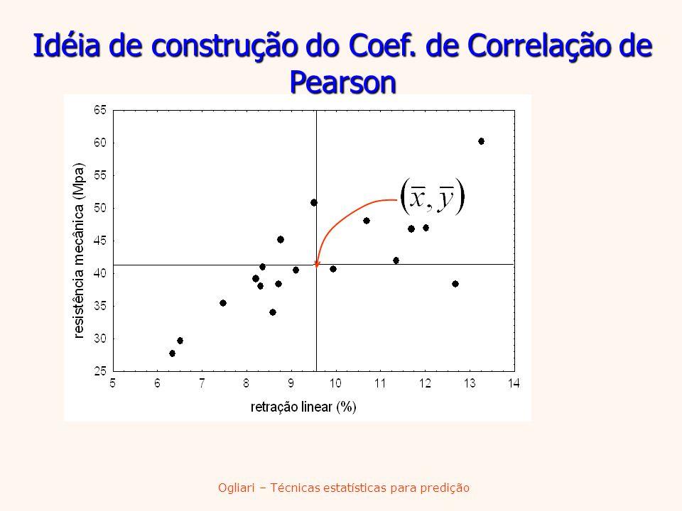 Ogliari – Técnicas estatísticas para predição Idéia de construção do Coef. de Correlação de Pearson