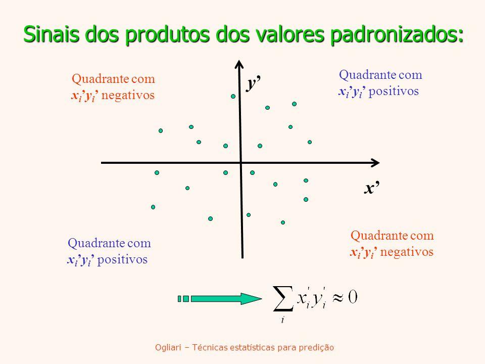 Ogliari – Técnicas estatísticas para predição Sinais dos produtos dos valores padronizados: Quadrante com x iy i negativos Quadrante com x iy i positi
