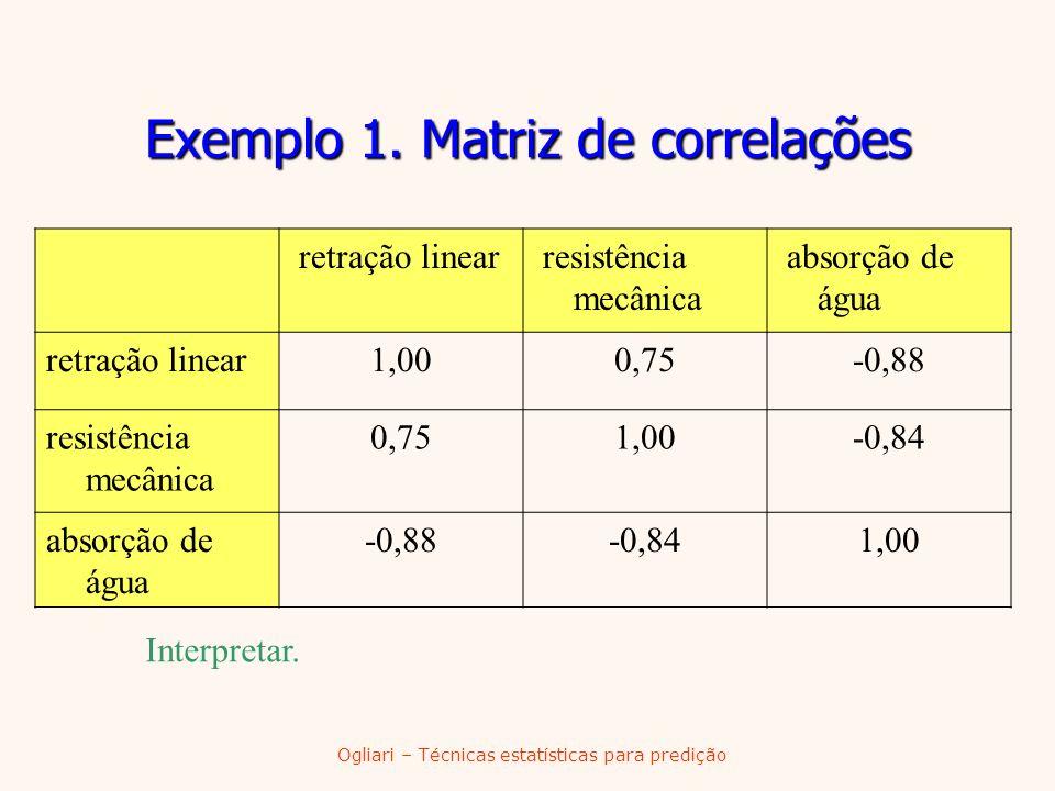 Ogliari – Técnicas estatísticas para predição Exemplo 1. Matriz de correlações retração linear resistência mecânica absorção de água retração linear1,