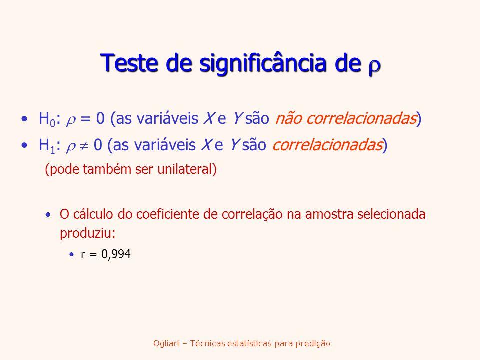 Teste de significância de Teste de significância de H 0 : = 0 (as variáveis X e Y são não correlacionadas) H 1 : 0 (as variáveis X e Y são correlacion
