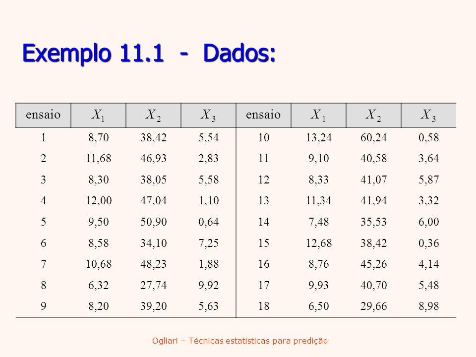 Ogliari – Técnicas estatísticas para predição Exemplo 11.1 - Dados: ensaioX1X1 X 2 X 3 ensaioX 1 X 2 X 3 18,7038,425,541013,2460,240,58 211,6846,932,8