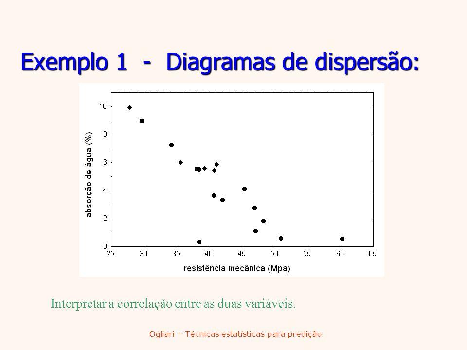 Ogliari – Técnicas estatísticas para predição Exemplo 1 - Diagramas de dispersão: Interpretar a correlação entre as duas variáveis.