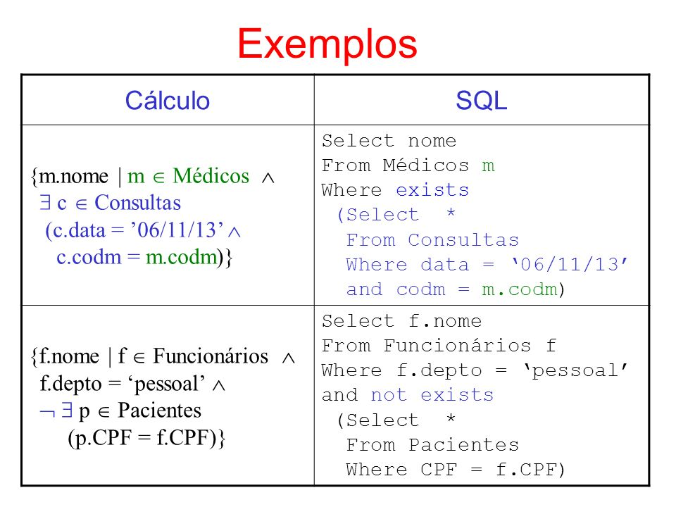 Exemplos CálculoSQL {m.nome | m Médicos c Consultas (c.data = 06/11/13 c.codm = m.codm)} Select nome From Médicos m Where exists (Select * From Consul