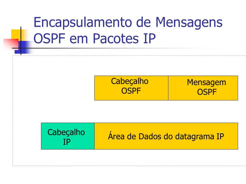 Encapsulamento de Mensagens OSPF em Pacotes IP Área de Dados do Pacote IP Cabeçalho OSPF Mensagem OSPF Cabeçalho IP Área de Dados do datagrama IP