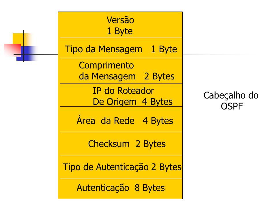 Versão 1 Byte Tipo da Mensagem 1 Byte Comprimento da Mensagem 2 Bytes IP do Roteador De Origem 4 Bytes Área da Rede 4 Bytes Checksum 2 Bytes Tipo de A
