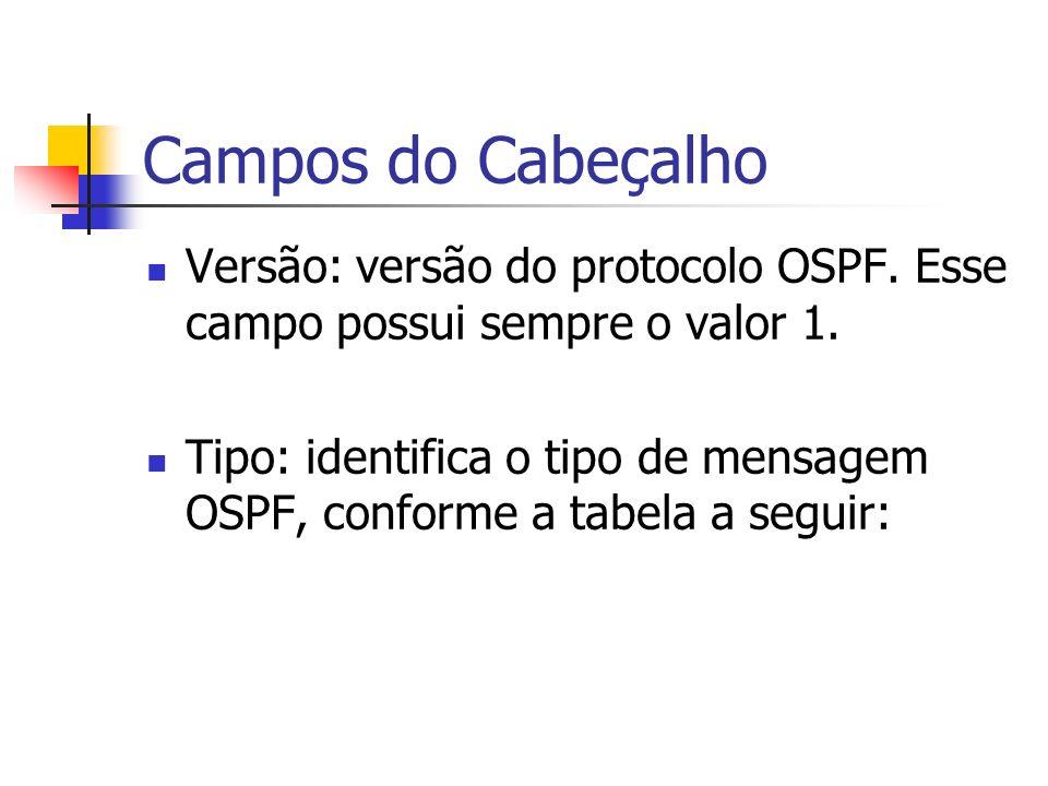 Campos do Cabeçalho Versão: versão do protocolo OSPF. Esse campo possui sempre o valor 1. Tipo: identifica o tipo de mensagem OSPF, conforme a tabela
