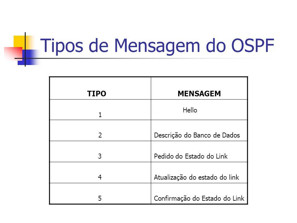 Tipos de Mensagem do OSPF TIPOMENSAGEM 1 Hello 2Descrição do Banco de Dados 3Pedido do Estado do Link 4Atualização do estado do link 5Confirmação do E