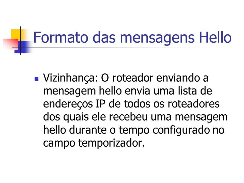 Formato das mensagens Hello Vizinhança: O roteador enviando a mensagem hello envia uma lista de endereços IP de todos os roteadores dos quais ele rece