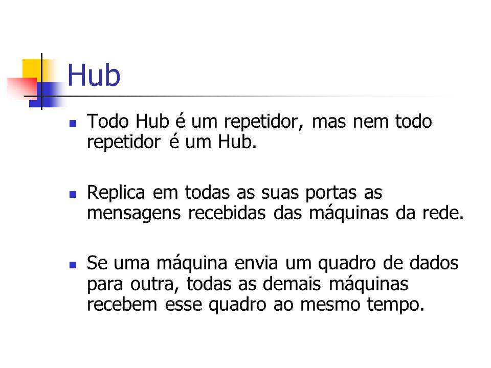 Hub Todo Hub é um repetidor, mas nem todo repetidor é um Hub. Replica em todas as suas portas as mensagens recebidas das máquinas da rede. Se uma máqu