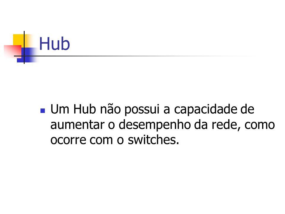 Hub Um Hub não possui a capacidade de aumentar o desempenho da rede, como ocorre com o switches.
