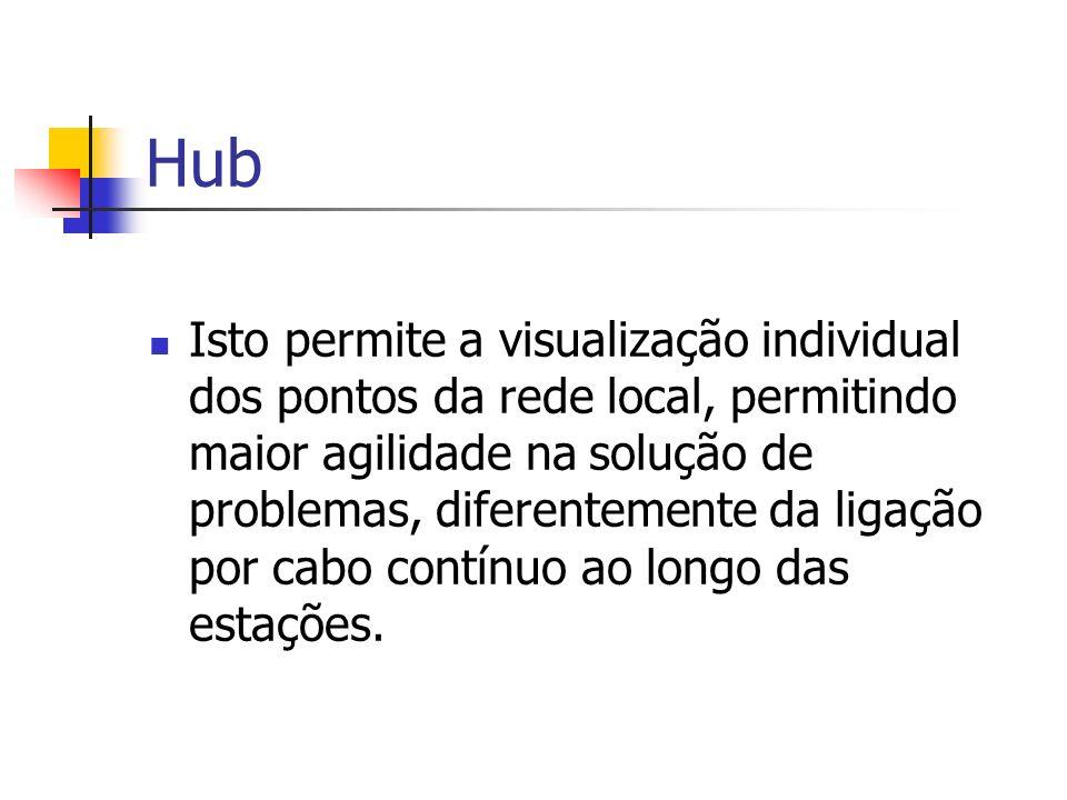 Hub Isto permite a visualização individual dos pontos da rede local, permitindo maior agilidade na solução de problemas, diferentemente da ligação por