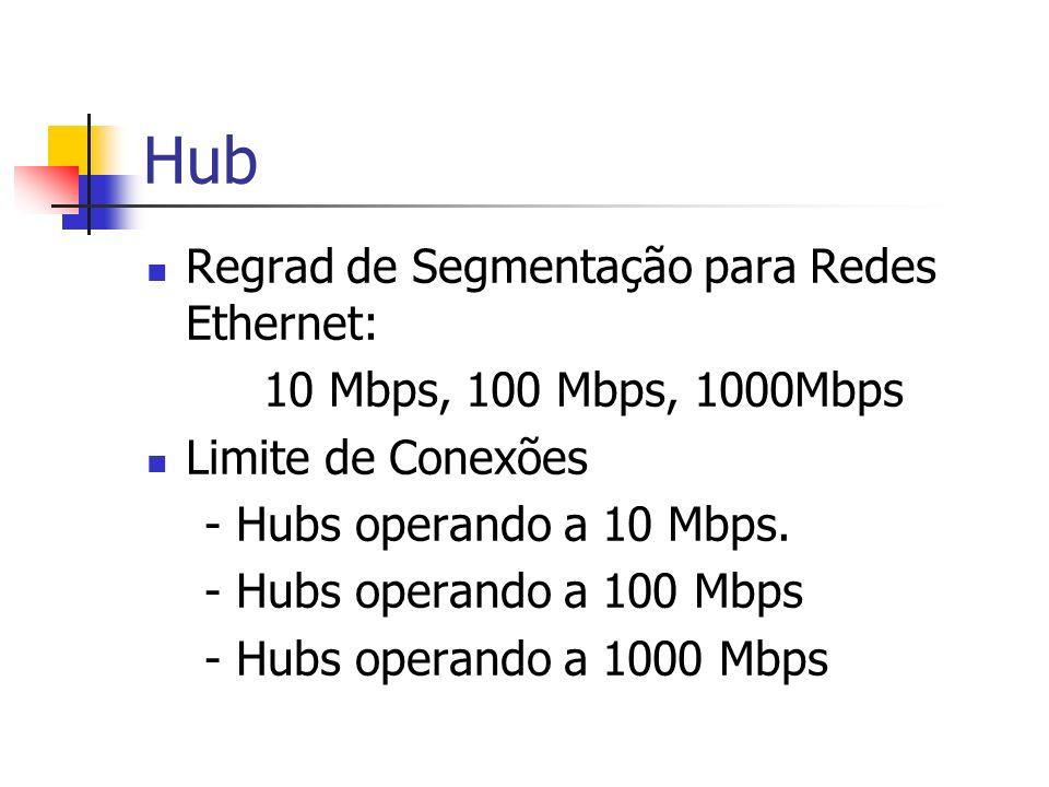 Hub Regrad de Segmentação para Redes Ethernet: 10 Mbps, 100 Mbps, 1000Mbps Limite de Conexões - Hubs operando a 10 Mbps. - Hubs operando a 100 Mbps -